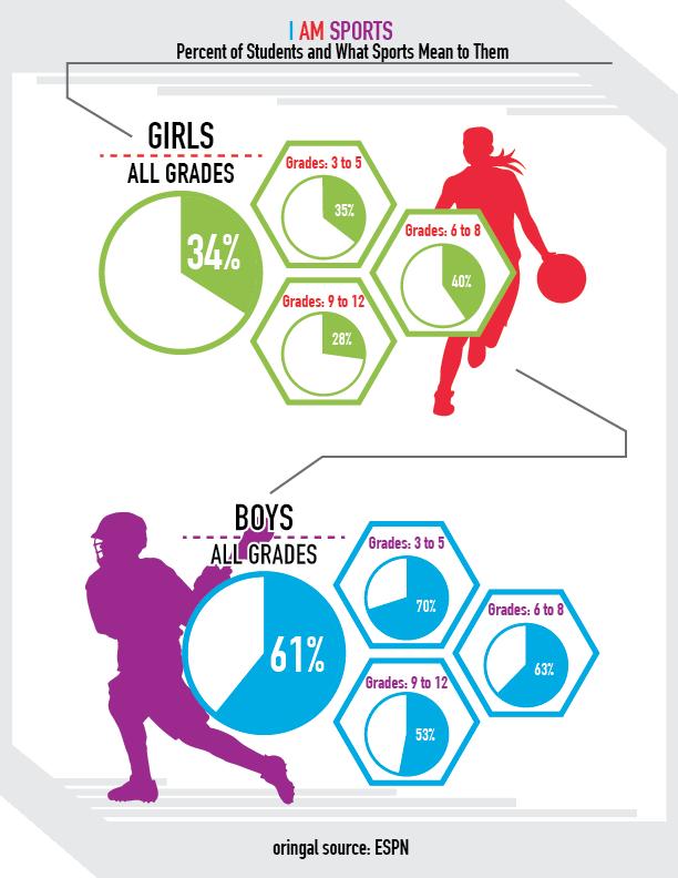 TT Infograph-I am sports
